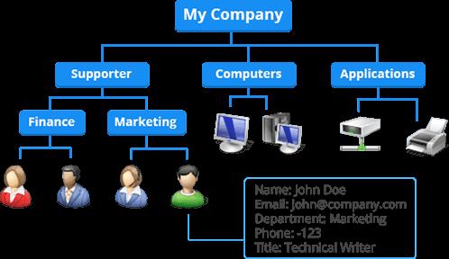 آموزش رایگان تصویری به زبان فارسی Server 2008R2 70-640  Active Directory