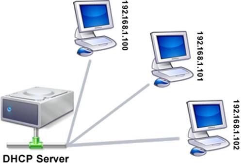 DHCP Server 2008R2