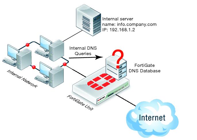 آموزش فارسی پیکربندی DNS Server 2008R2 به صورت عملی و کاربردی (از ۰ تا ۱۰۰)