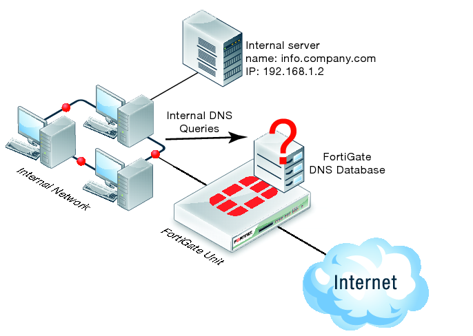 DNS Server 2008R2