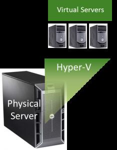 آموزش پیکربندی Hyper-V 2008R2 به صورت عملی و کاربردی