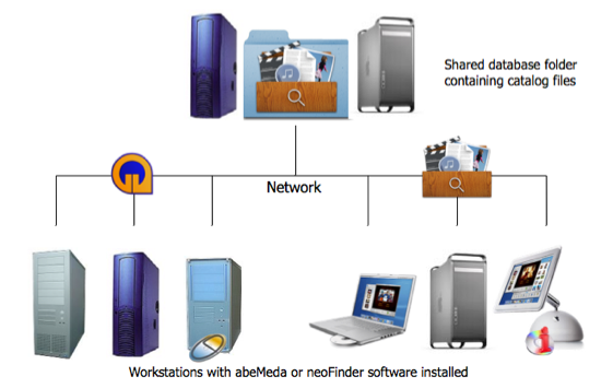 معرفی انواع مدل شبکه ایی