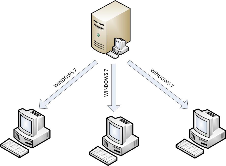 فیلم آموزشی پیکربندی سرویس WDS Server 2008R2، از ۰ تا ۱۰۰