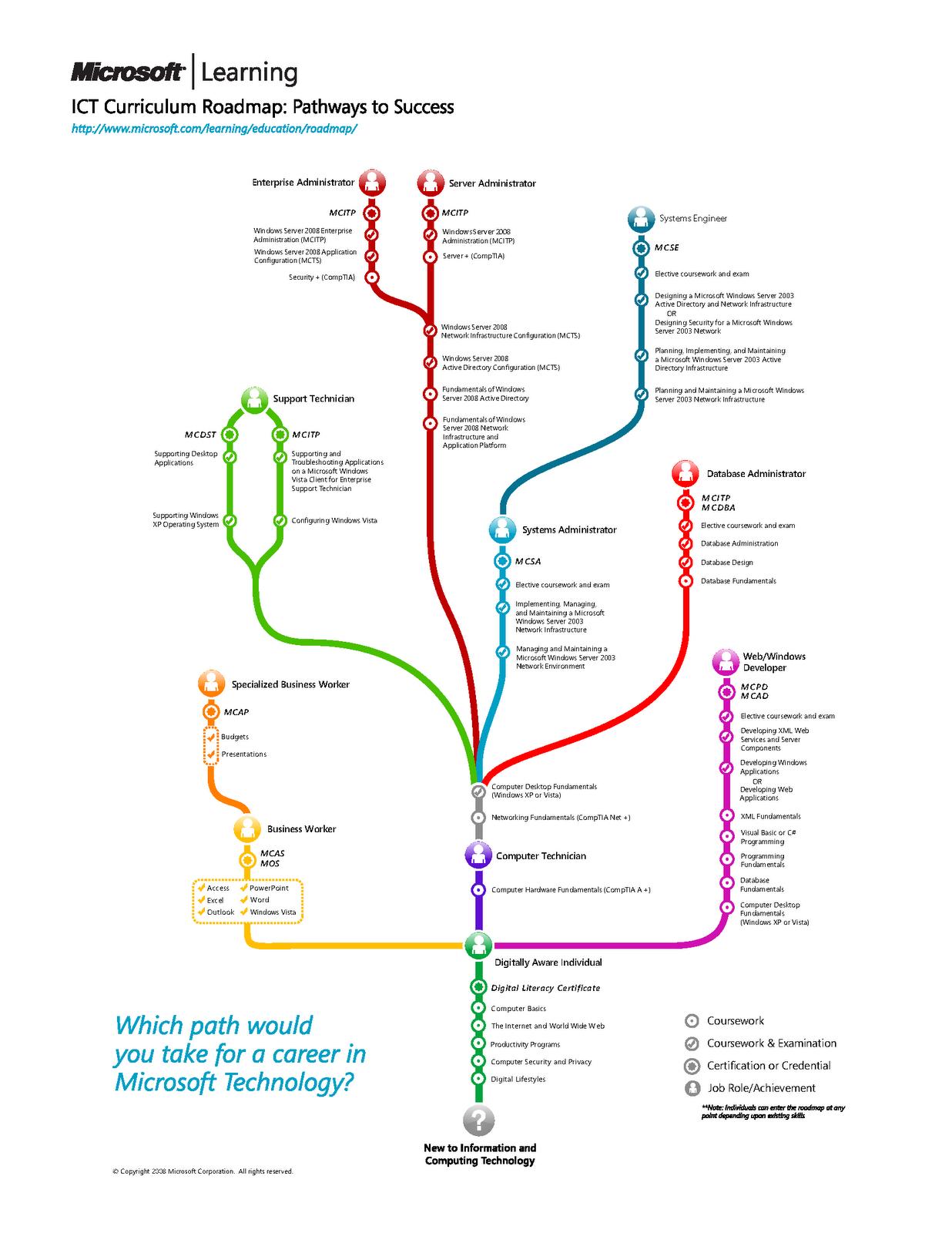 microsoft-roadmap-2