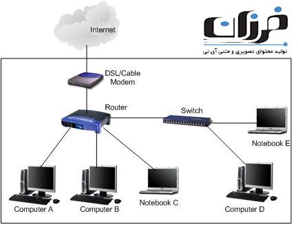 بررسی سوئیچ شبکه – Network Switches