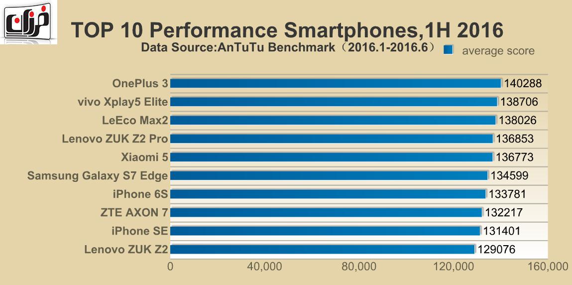 گوشی وانپلاس ۳ | گوشی Le Max 2 | آیفون ۶ اس | 10 گوشی برتر نیمه اول 2016 از نگاه AnTuTu